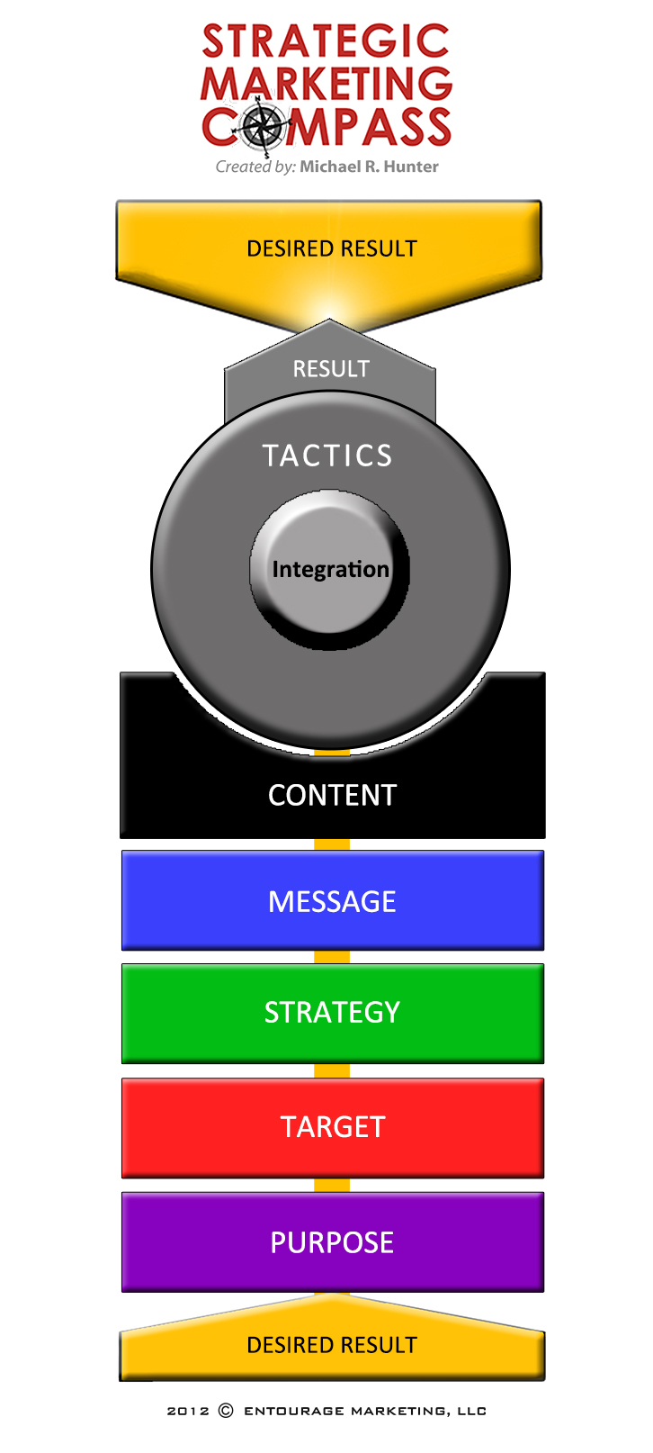 Strategic-Marketing-Compass-Medium